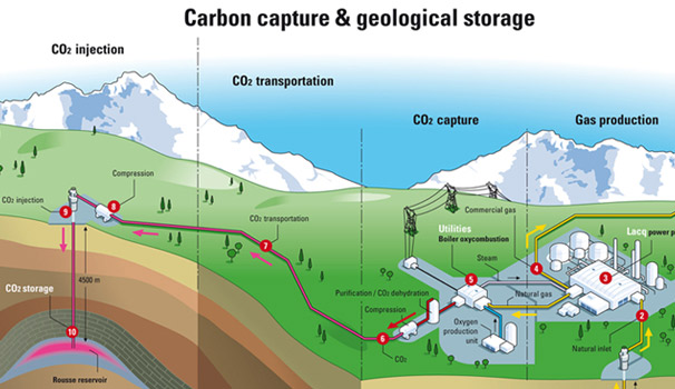 carbon-capture-geological-storage-illustrated-diagram-power-plant-pipe-underground-injection-co2-transportation-carbon-dioxide-natural-gas-production-utilities-compression-rock-crosssection-image