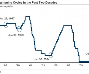 Fed-tightening-cycle