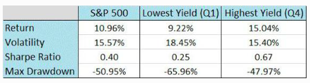 "Source: Shareholder Yield ""A Better Approach to Dividend Investing"""