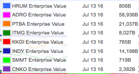 Enterprise Value batubara