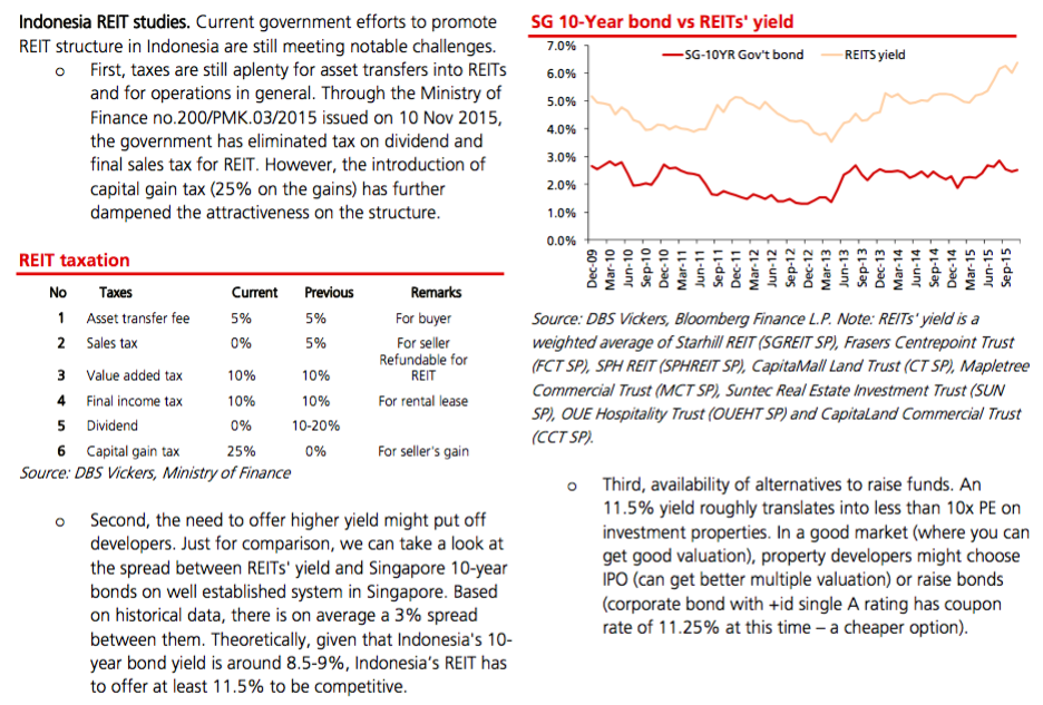 Why REIT won't happen soon in Indonesia?