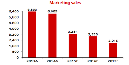 Marketing Sales APLN